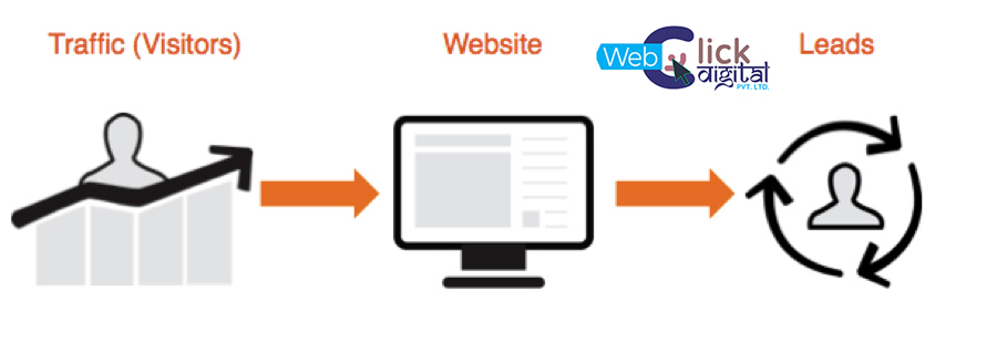 Conversion Tips To Improve Your Website For Lead Generation