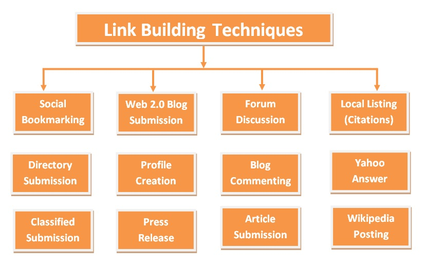 Link Building Services In Delhi India