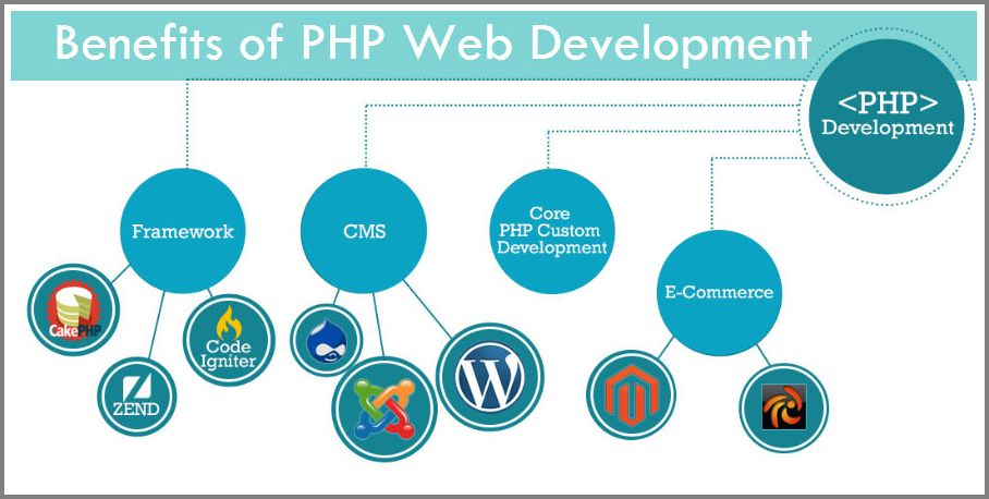 PHP Web Development Benefits