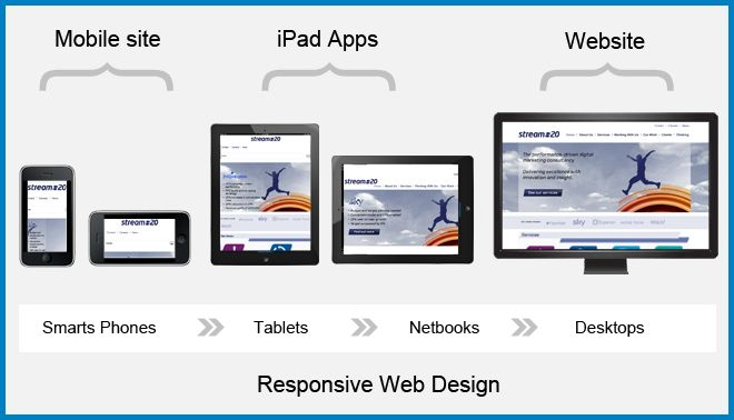 Responsive Website Designing Services in Delhi