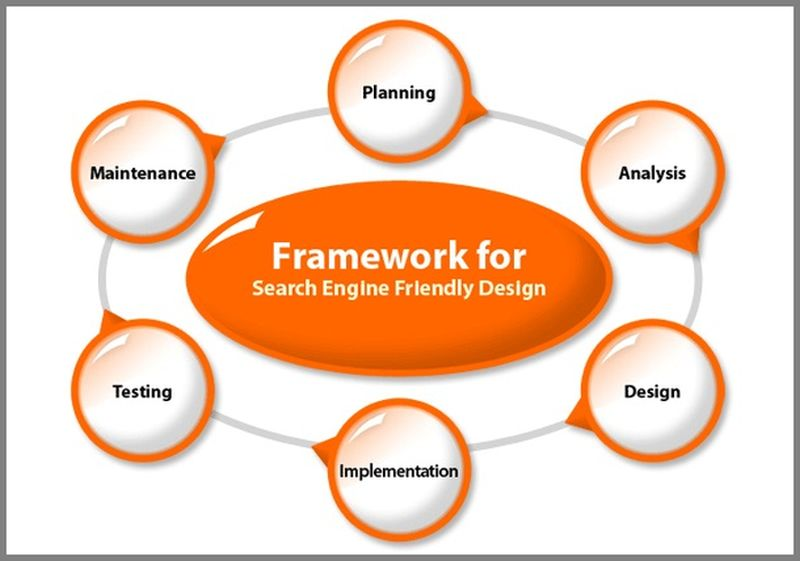 Framework For Search Engine Friendly Designing
